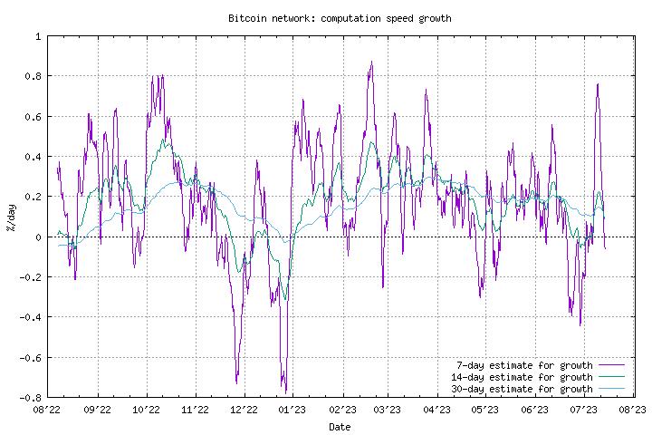 btc sėdynės paskirstymo data