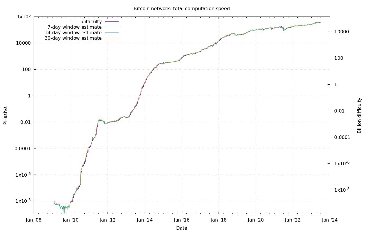 Bitcoin-Stats | BitCoin-School