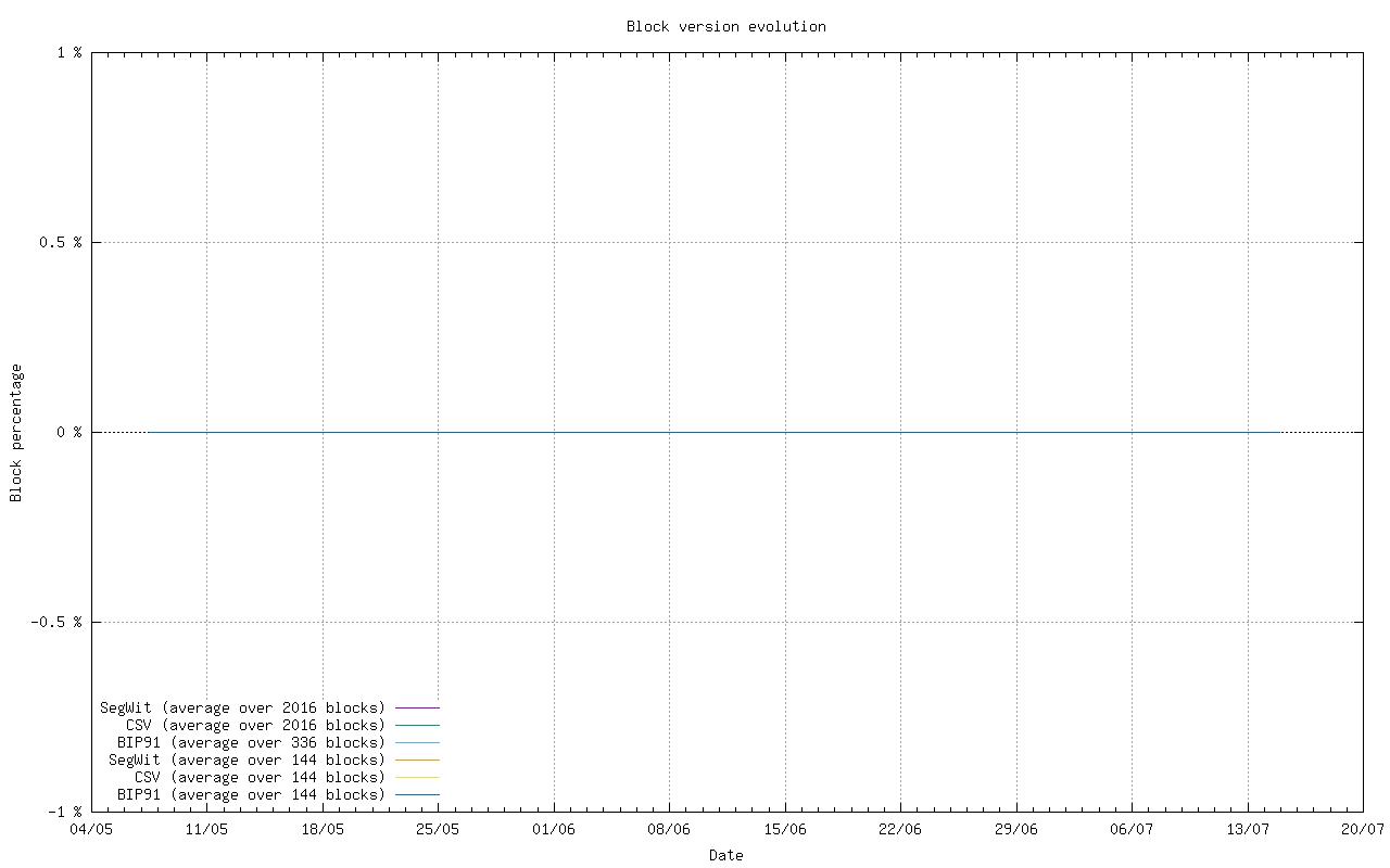Segwit activation 10000 block window